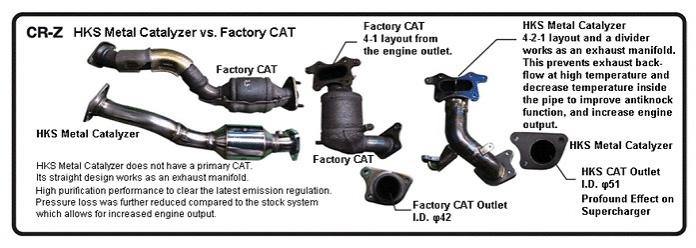 Catalytic Converter Failed at 102,000 Miles | Honda CR-Z Hybrid Car