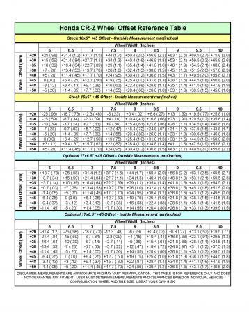 Wheel Offset Calculator >> My Crz Wheel Offset Calculator Honda Cr Z Hybrid Car Forums