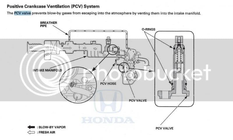 Need to know where a breather hose goes   Honda CR-Z Hybrid